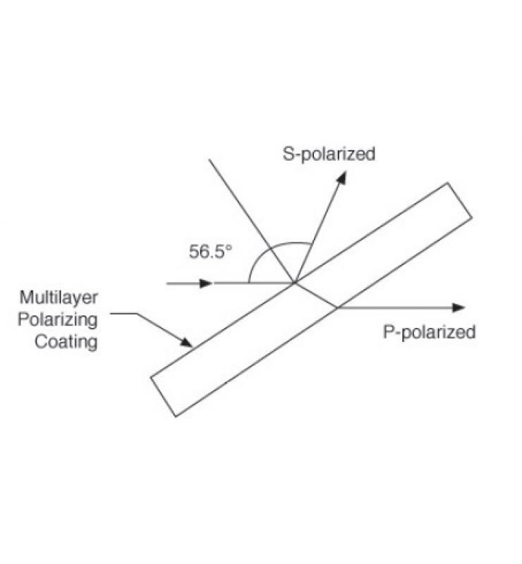 Polarizing Beamsplitter Plate